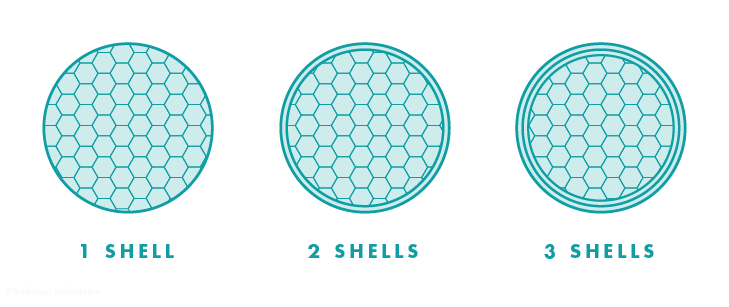 Illustration of object shells.